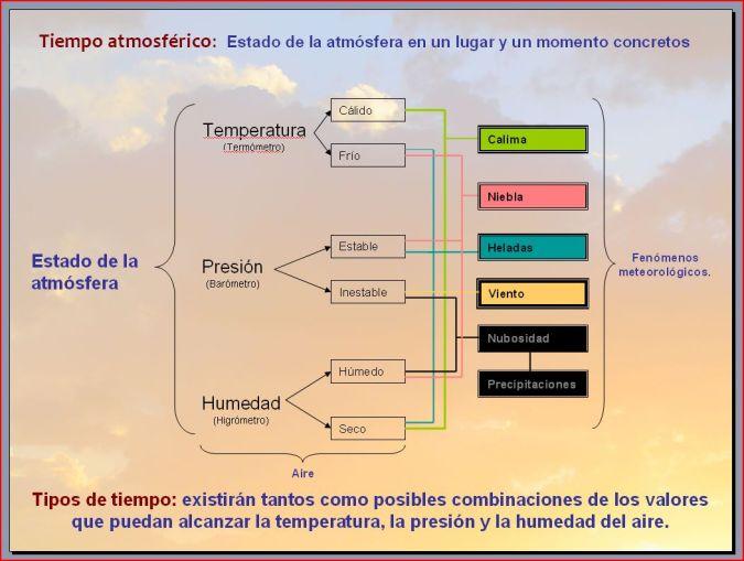 Esquema de los elementos del clima y los fenómenos meteorológicos asociados a ellos