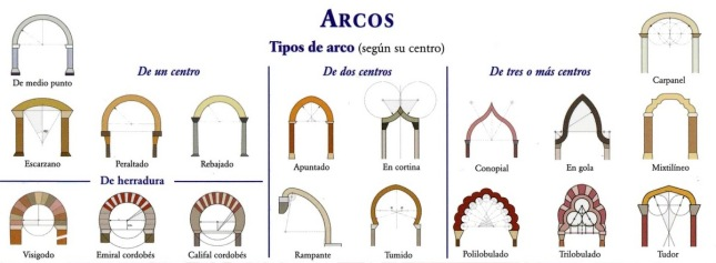 Tipos de arcos más comunes