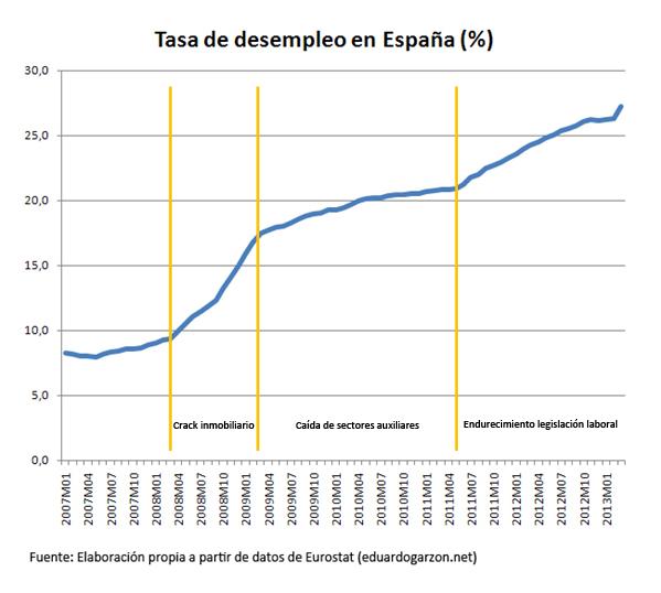 tasa de desempleo - EPA enero-2013