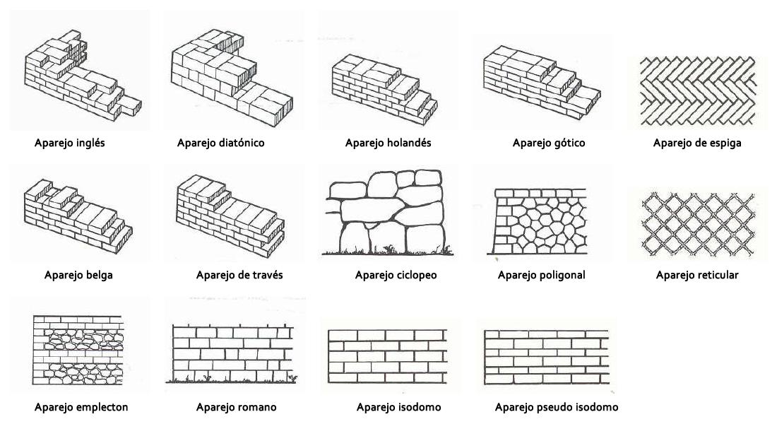 Historia del arte 1 teor a y conceptos b sicos los - Tipos de muros ...