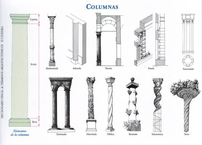 Tipos de Columnas y componentes.