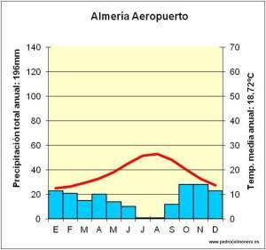 clim-almeria-aeropuerto
