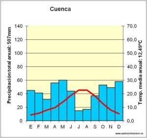 clim-cuenca
