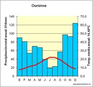 clim-ourense