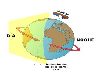 El movimiento de rotación de la Tierra.