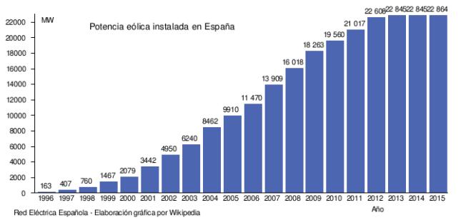 evolucion-eolica-en-espana