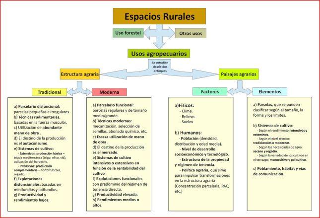 esquema espacios rurales españoles2