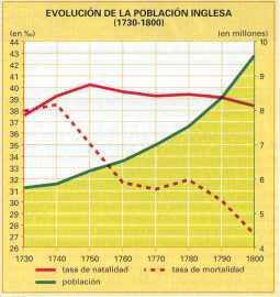 Evolución de la población inglesa en el siglo XVIII