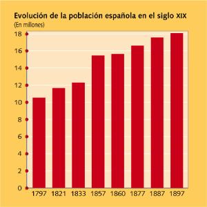 EVOLUCIÓN DE LA POBLACIÓN SIGLO XIX