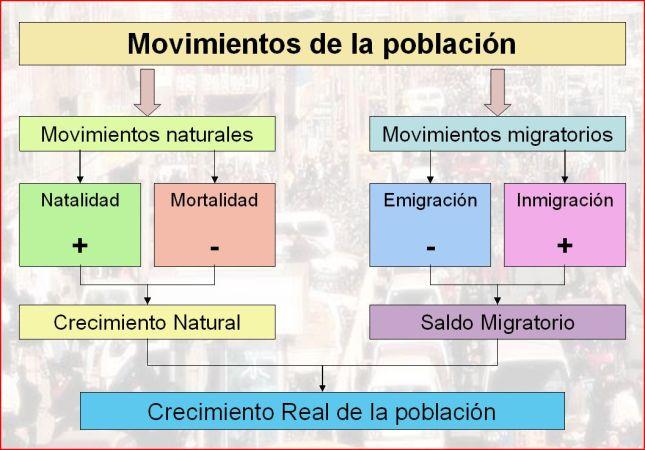 movimientos de la población