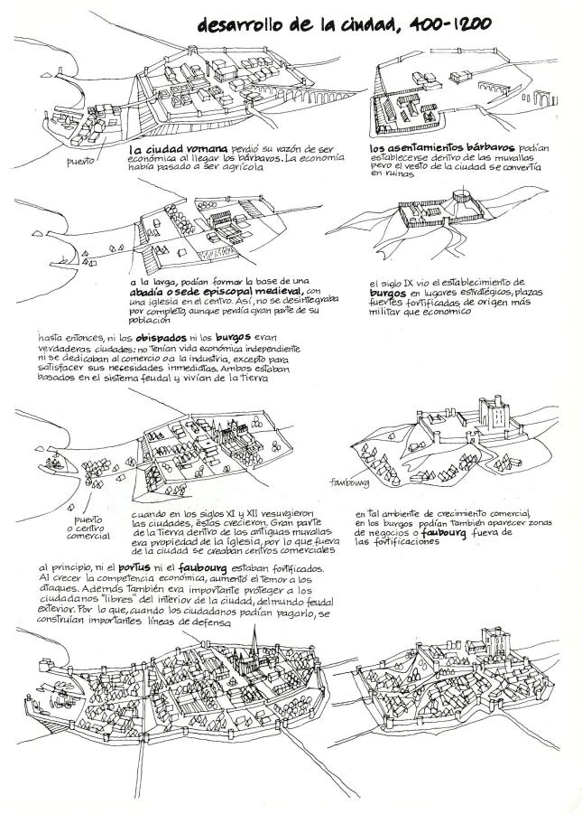 Ciudad medieval evolución