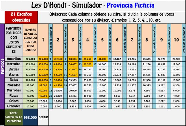 ley-dhondt-provincia-ficticia