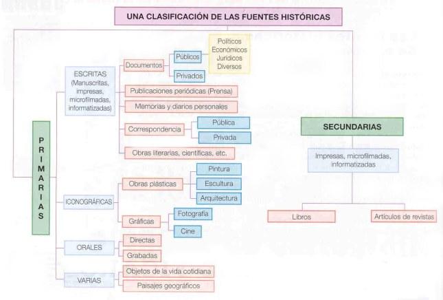 tipos_de_fuentes_historicas