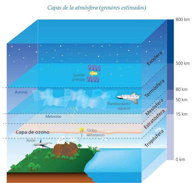 capas de la atmósfera2