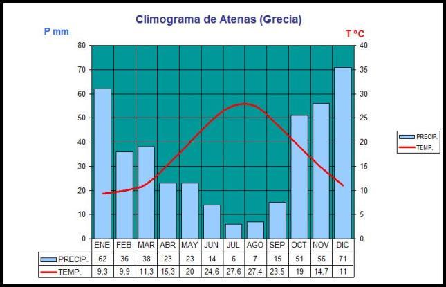 climograma mediterráneo