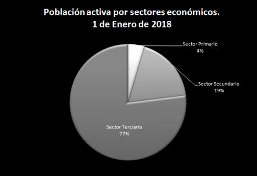 Gráfico PA por sectores económicos