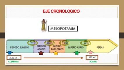 mesopotamia-crono