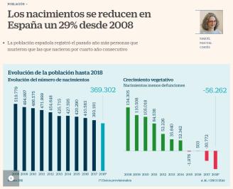 noticia poblacion española 2