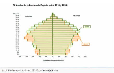 pirámide 2018 - 2033