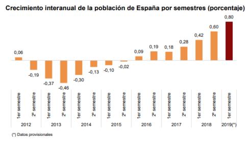 Saldo migratorio en España