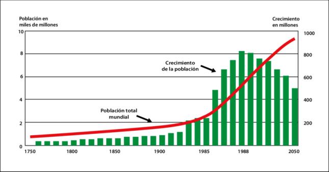 Crecimiento-de-la-poblacion-mundial