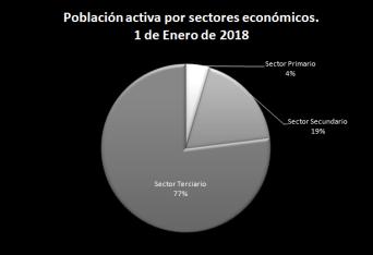 Gráfico sectores España