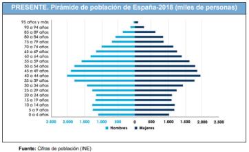 Pirámide de España 2018