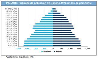 Pirámide España 1976