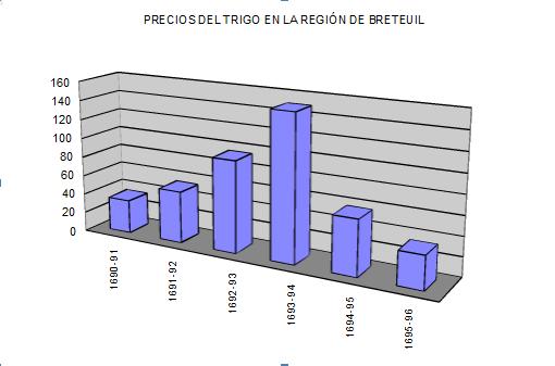 precios trigo breteuil