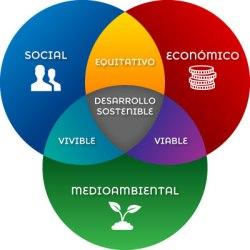 Que-es-el-desarrollo-sostenible