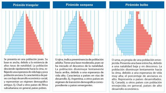tipos-piramides